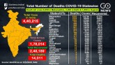 State Wise Tracker Of Coronavirus Cases And Deaths