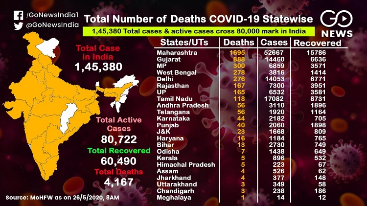 On The Rise Coronavirus Cases In India: State-Wise