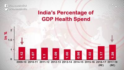 Dismal Health Spending By India