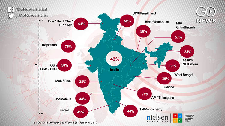 Statewise TV Cosumption in India amid lockdown