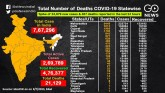 COVID-19 Cases Cross 767,000, A Look At The Statew