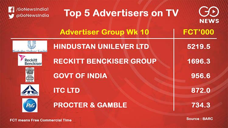 Top 5 Advertisers during lockdown