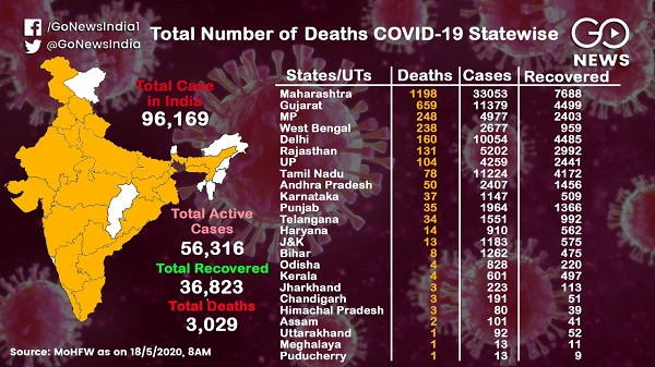 COVID-19 Cases Cross 96,000, A look At The Statewi