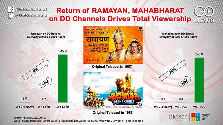 Return of Ramayana on DD