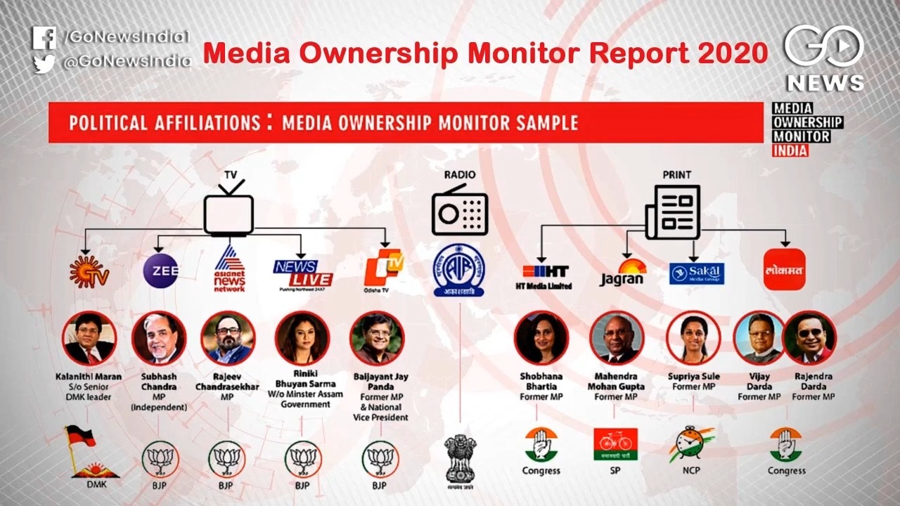 Media Ownership, Minorities and The Message In The