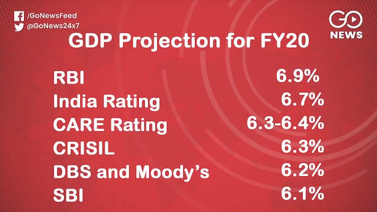 SBI Cuts GDP Growth Rate Projection