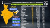 COVID-19 Cases Cross 585,000, A Look At The Statew