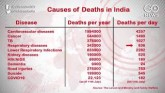 World Population Day: State of India's Health Amid