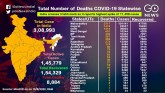 COVID-19 Cases Cross 308,993, A look At The Statew