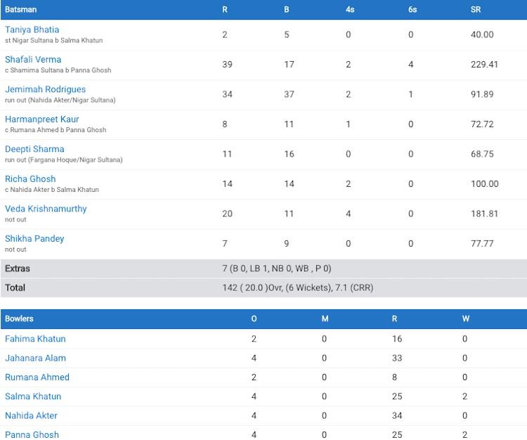 Ind-Bang Women's World T20
