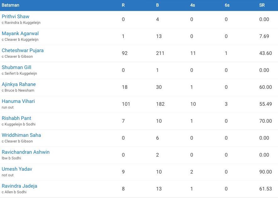 India vs NZ XI
