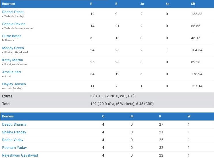 NZ-IND World T20 2020