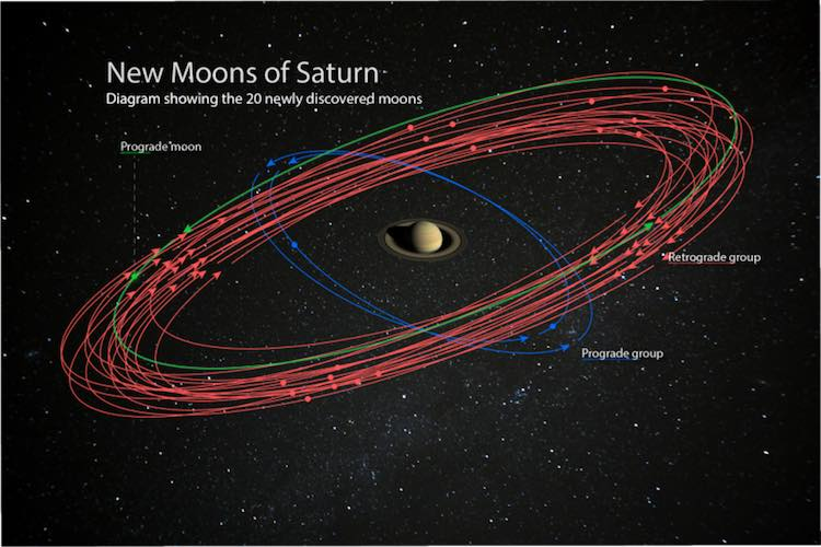 Saturn Surpasses Jupiter As Planet With Most Moons