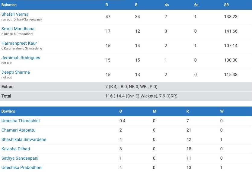 Sri Lanka Women v India Women T20 World Cup 2020
