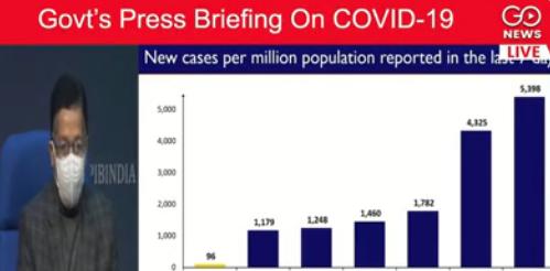 LIVE: Govt's Press Briefing On COVID-19