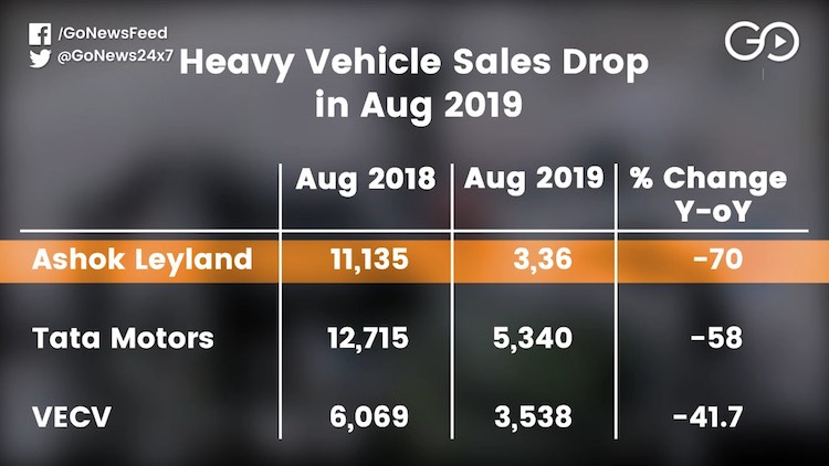 Heavy Commercial Vehicles Sales Plunge