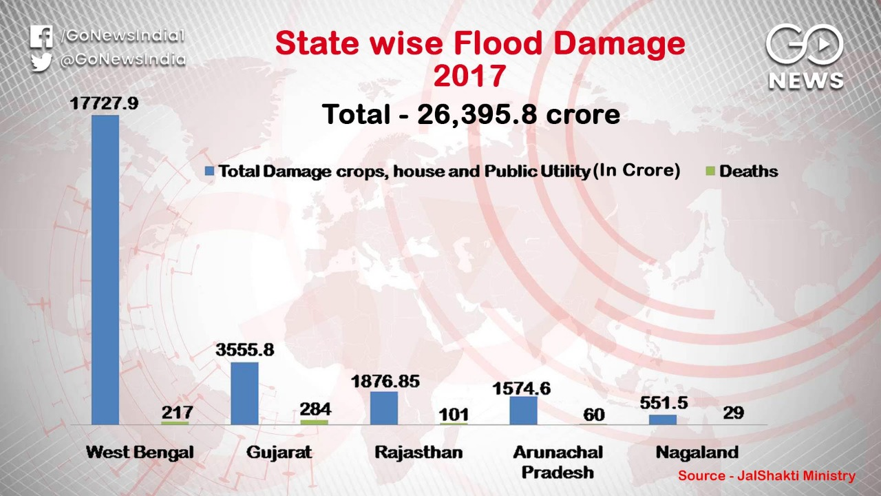 Floods Have Cost India Rs 50,420 Crore Between 2016-2018
