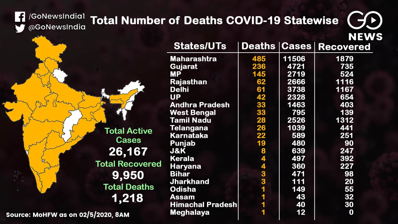 On The Rise: State-Wise COVID-19 Cases Across Indi