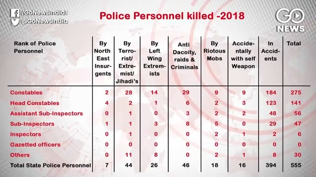 More Cops Died While Nabbing Criminals Than Naxals/Terrorists: NCRB