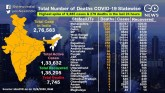 State-wise Tracker of Coronavirus Cases And Deaths
