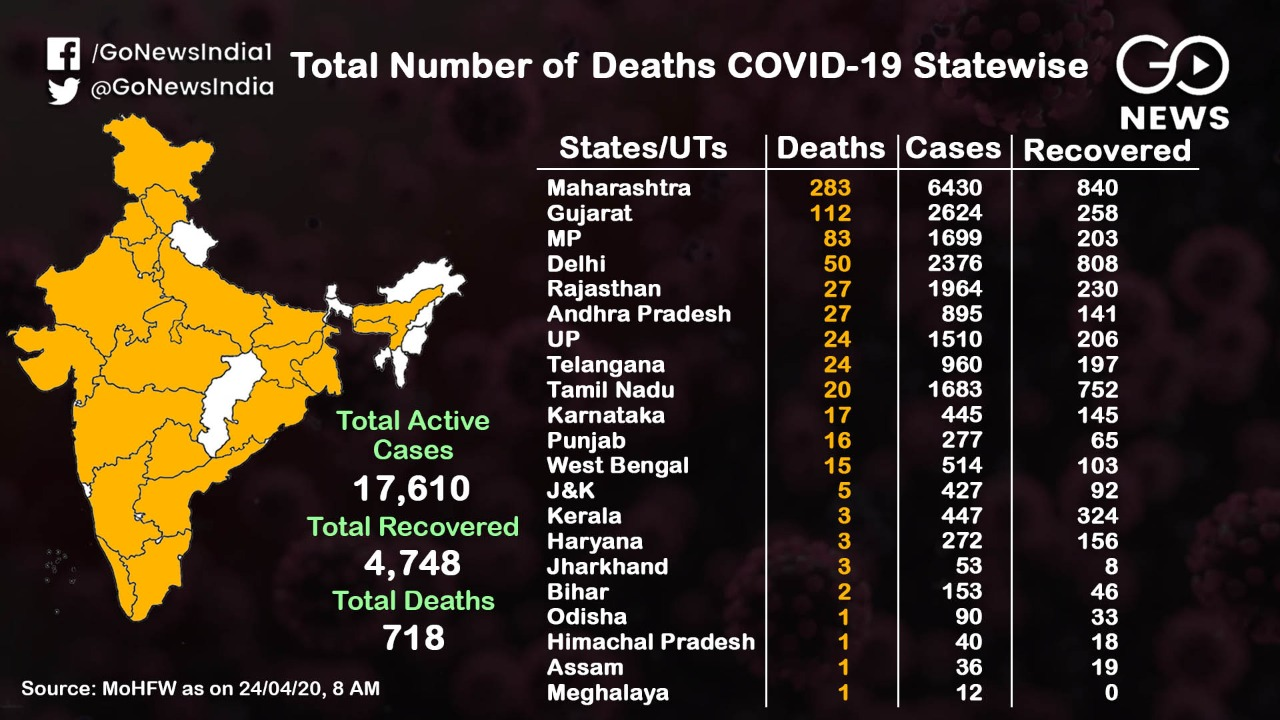 On The Rise: State Wise COVID-19 Cases Across Indi