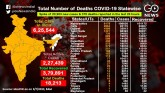 COVID-19 Cases Cross 625,000, A Look At The Statew