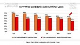 Bihar Election 2020: 34% Candidates In Phase 2 Hav