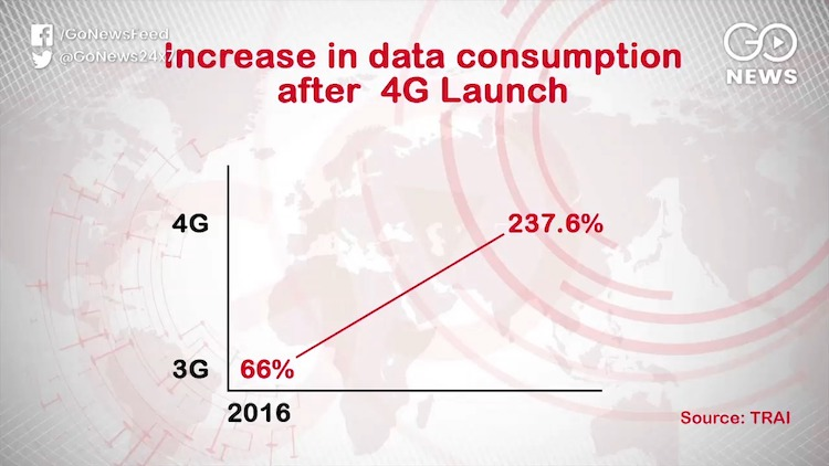 56% Increase In Mobile Data Consumption In The Las