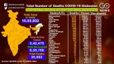COVID-19 Cases Cross 10 Lakh, A Look At The Statew