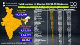 COVID-19 Cases Cross 11,55,000, A Look At The Stat