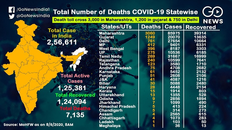 COVID-19 Cases Cross 256,611, A look At The Statew