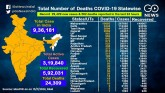 COVID-19 Cases Cross 936,000, A Look At The Statew