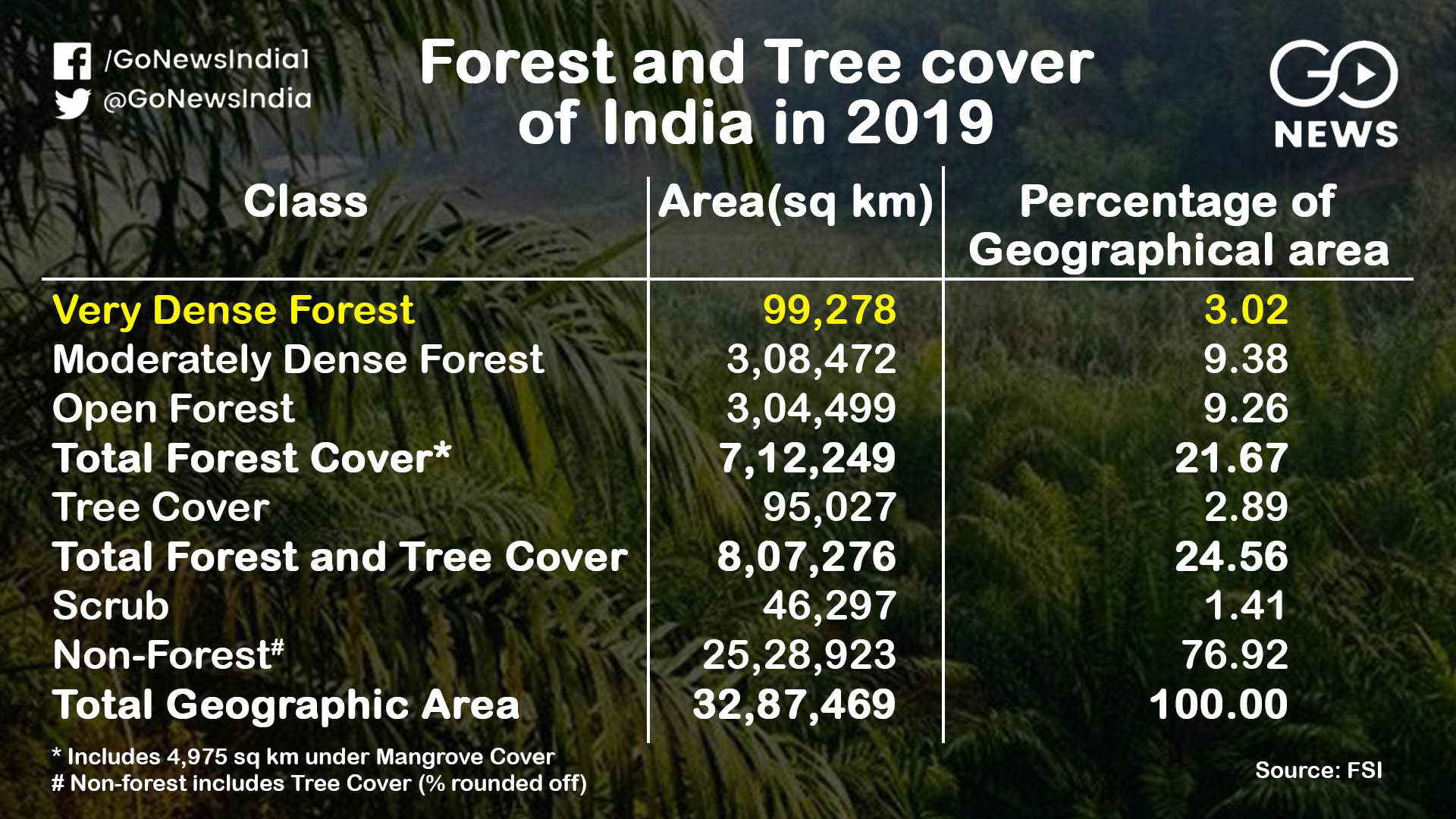 Government claims on forests in India, true or jus