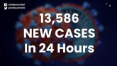 Highest Single Day Spike In Corona Cases, 13,586 N