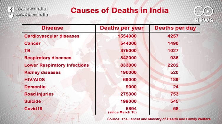 COVID-19 Cases Rise But Indians More Affected By O