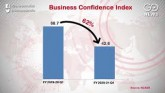 No Sign Of Economic Recovery: Business Sentiment H