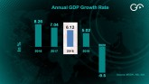 India's GDP Growth Slips Back To 2017 Level