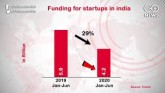 Pandemic Fallout: Startup Funding Down 29% In Firs